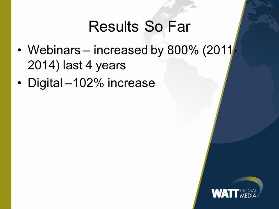 Results So Far Webinars – increased by 800% (2011- 2014) last 4 years Digital –102% increase