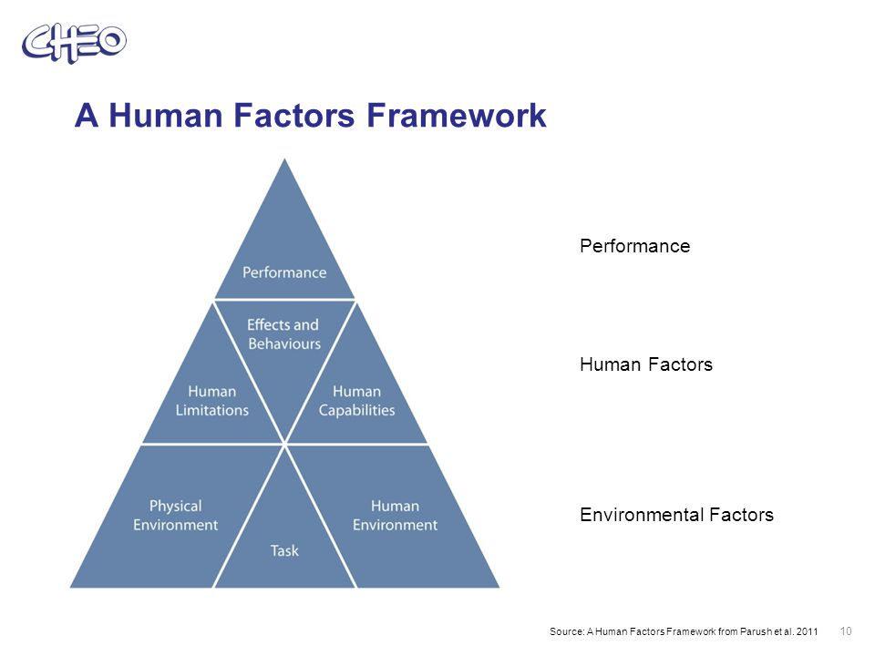 A Human Factors Framework 10 Source: A Human Factors Framework from Parush et al.