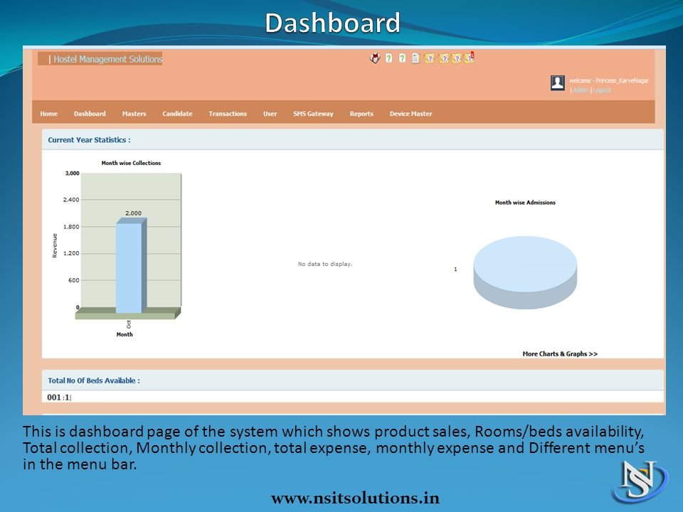 This is dashboard page of the system which shows product sales, Rooms/beds availability, Total collection, Monthly collection, total expense, monthly