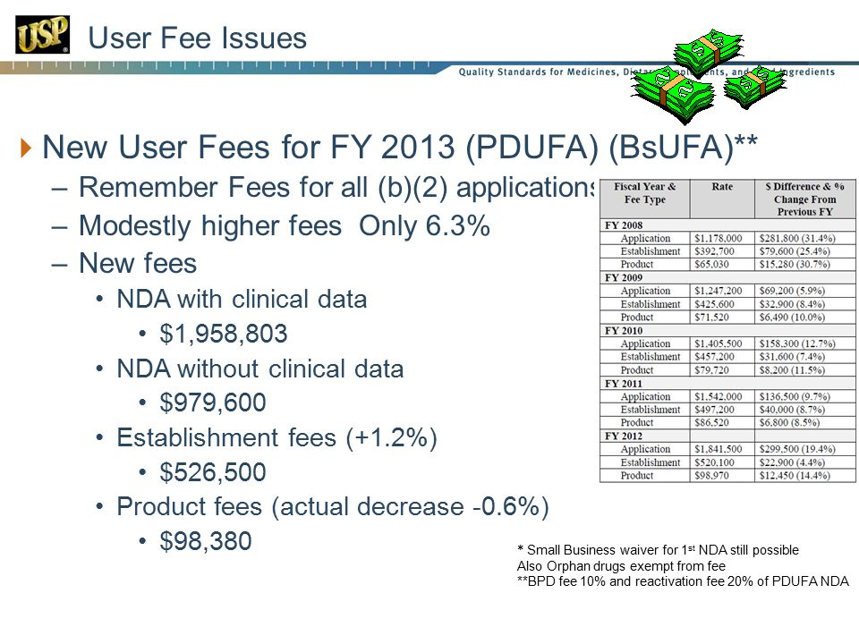 User Fee Issues  New User Fees for FY 2013 (PDUFA) (BsUFA)** –Remember Fees for all (b)(2) applications* –Modestly higher fees Only 6.3% –New fees NDA with clinical data $1,958,803 NDA without clinical data $979,600 Establishment fees (+1.2%) $526,500 Product fees (actual decrease -0.6%) $98, * Small Business waiver for 1 st NDA still possible Also Orphan drugs exempt from fee **BPD fee 10% and reactivation fee 20% of PDUFA NDA