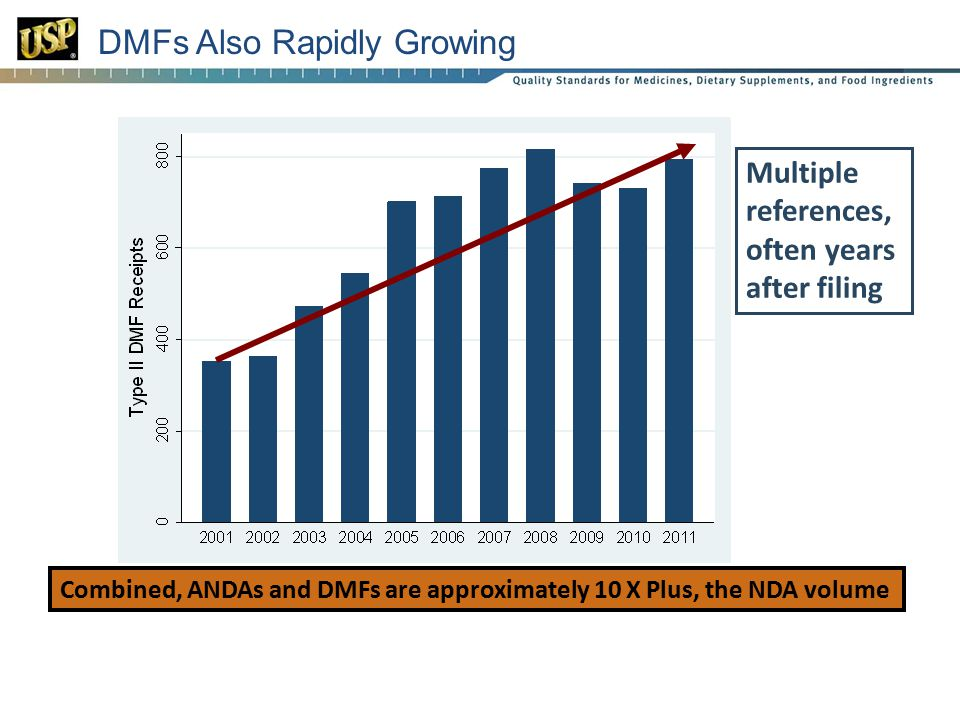 20 Combined, ANDAs and DMFs are approximately 10 X Plus, the NDA volume Multiple references, often years after filing DMFs Also Rapidly Growing