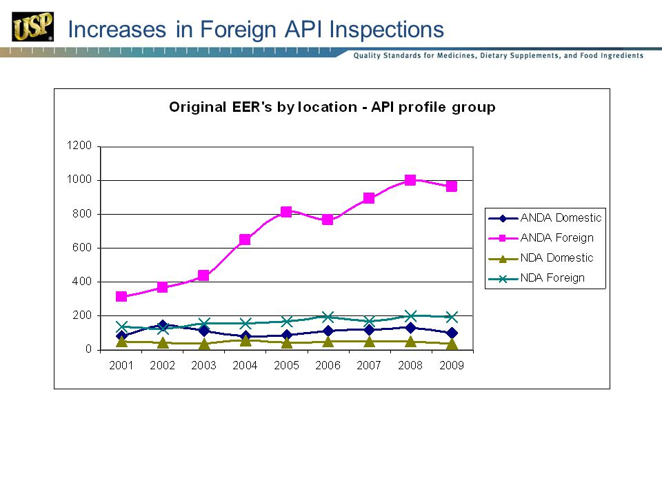 22 Increases in Foreign API Inspections