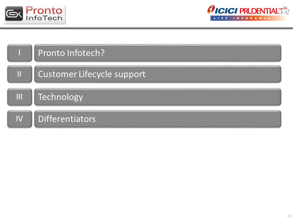 28 I I Pronto Infotech? II Customer Lifecycle support III Technology IV Differentiators