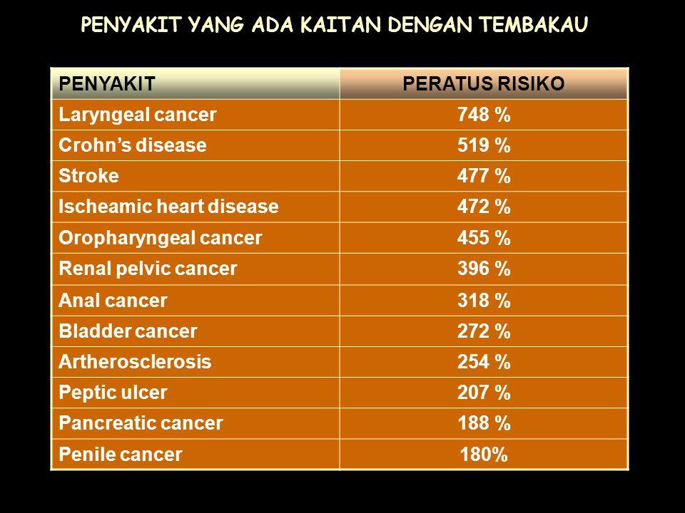 PENYAKIT YANG ADA KAITAN DENGAN TEMBAKAU PENYAKITPERATUS RISIKO Laryngeal cancer748 % Crohn's disease519 % Stroke477 % Ischeamic heart disease472 % Oropharyngeal cancer455 % Renal pelvic cancer396 % Anal cancer318 % Bladder cancer272 % Artherosclerosis254 % Peptic ulcer207 % Pancreatic cancer188 % Penile cancer180%
