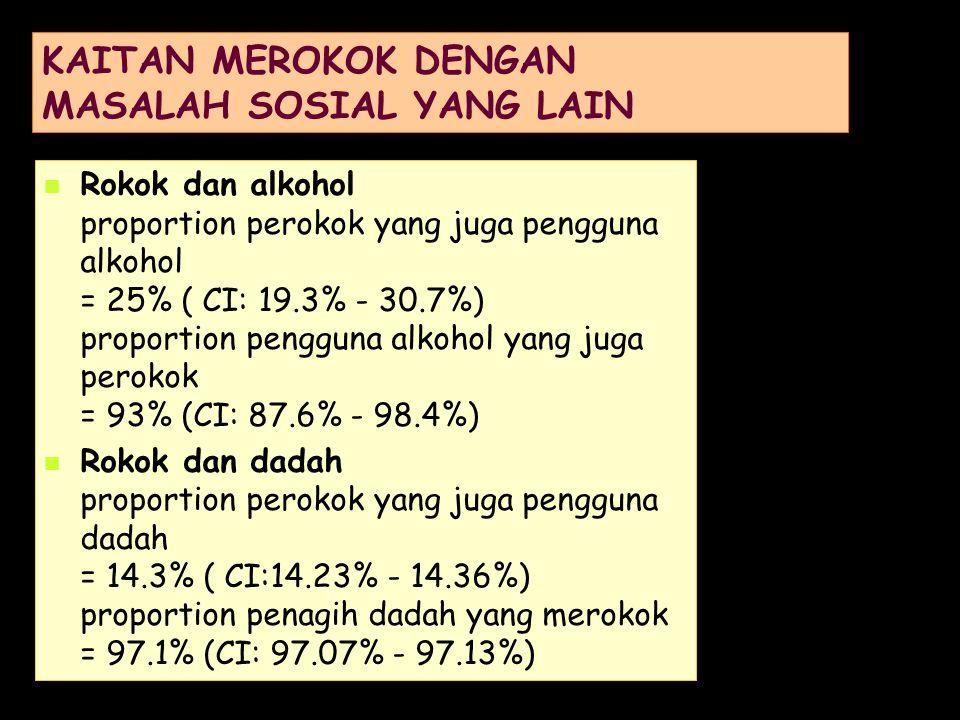 Rokok dan alkohol proportion perokok yang juga pengguna alkohol = 25% ( CI: 19.3% - 30.7%) proportion pengguna alkohol yang juga perokok = 93% (CI: 87.6% - 98.4%) Rokok dan dadah proportion perokok yang juga pengguna dadah = 14.3% ( CI:14.23% - 14.36%) proportion penagih dadah yang merokok = 97.1% (CI: 97.07% - 97.13%) KAITAN MEROKOK DENGAN MASALAH SOSIAL YANG LAIN