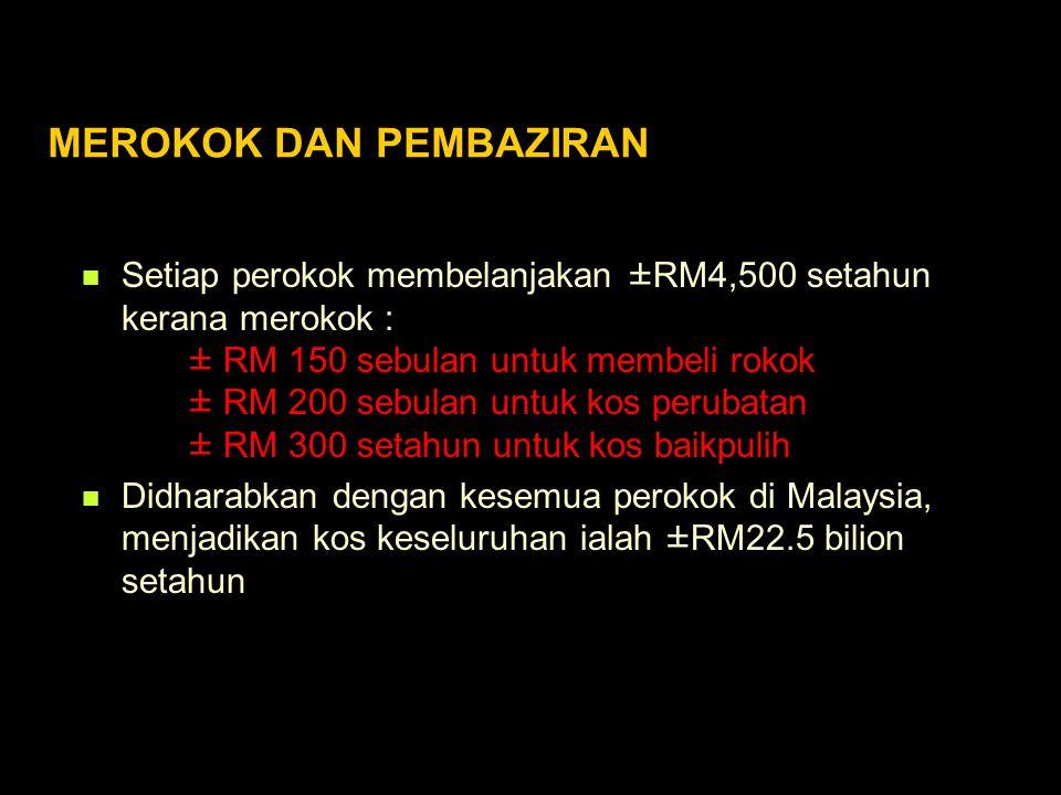 MEROKOK DAN PEMBAZIRAN Setiap perokok membelanjakan ±RM4,500 setahun kerana merokok : ± RM 150 sebulan untuk membeli rokok ± RM 200 sebulan untuk kos perubatan ± RM 300 setahun untuk kos baikpulih Didharabkan dengan kesemua perokok di Malaysia, menjadikan kos keseluruhan ialah ±RM22.5 bilion setahun