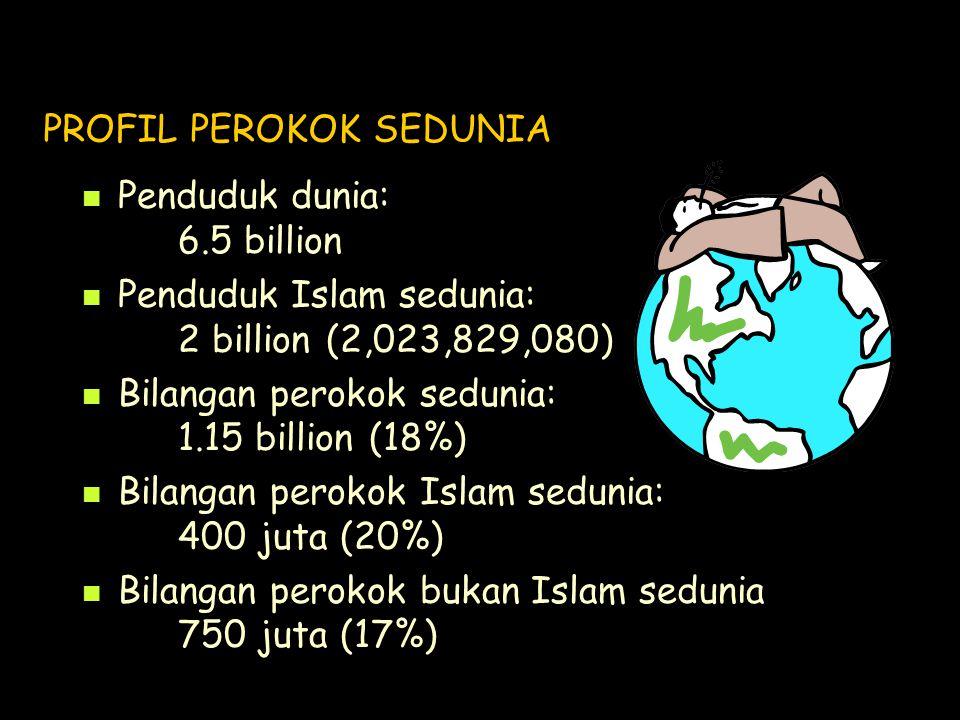 PROFIL PEROKOK SEDUNIA Penduduk dunia: 6.5 billion Penduduk Islam sedunia: 2 billion (2,023,829,080) Bilangan perokok sedunia: 1.15 billion (18%) Bilangan perokok Islam sedunia: 400 juta (20%) Bilangan perokok bukan Islam sedunia 750 juta (17%)