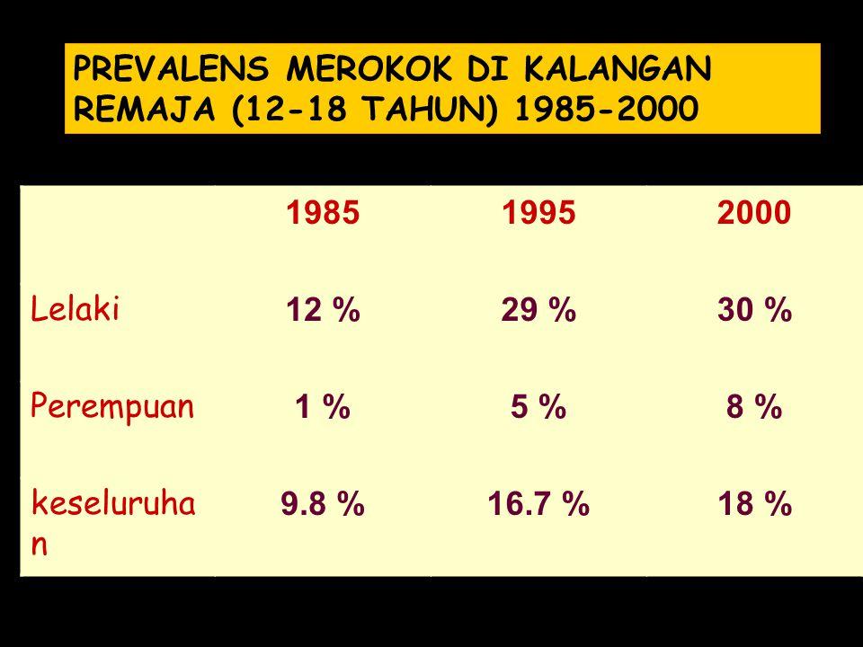 PREVALENS MEROKOK DI KALANGAN REMAJA (12-18 TAHUN) 1985-2000 198519952000 Lelaki 12 %29 %30 % Perempuan 1 %5 %8 % keseluruha n 9.8 %16.7 %18 %