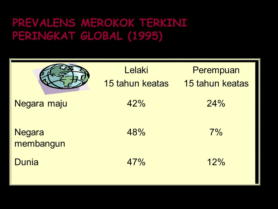 PREVALENS MEROKOK TERKINI PERINGKAT GLOBAL (1995) Lelaki 15 tahun keatas Perempuan 15 tahun keatas Negara maju42%24% Negara membangun 48%7% Dunia47%12%