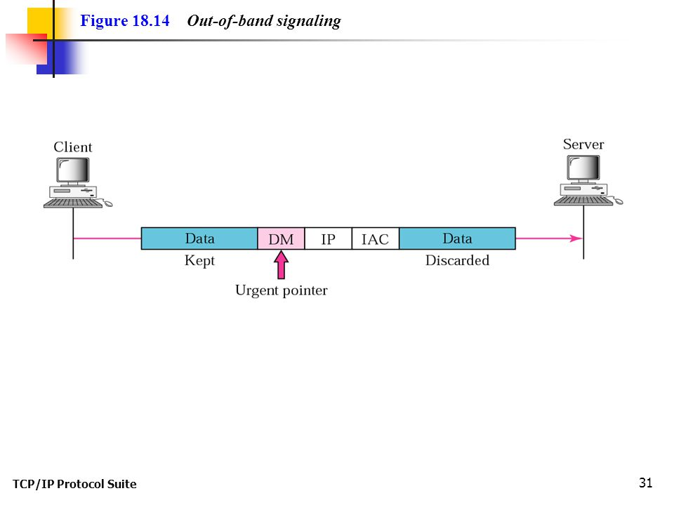 TCP/IP Protocol Suite 31 Figure Out-of-band signaling