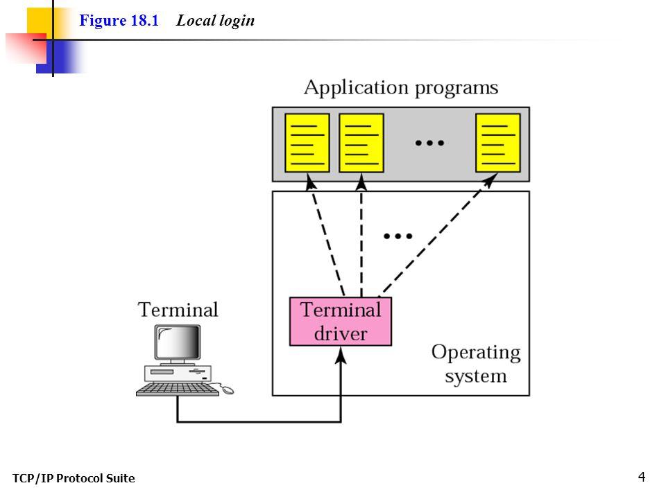 TCP/IP Protocol Suite 5 Figure 18.2 Remote login
