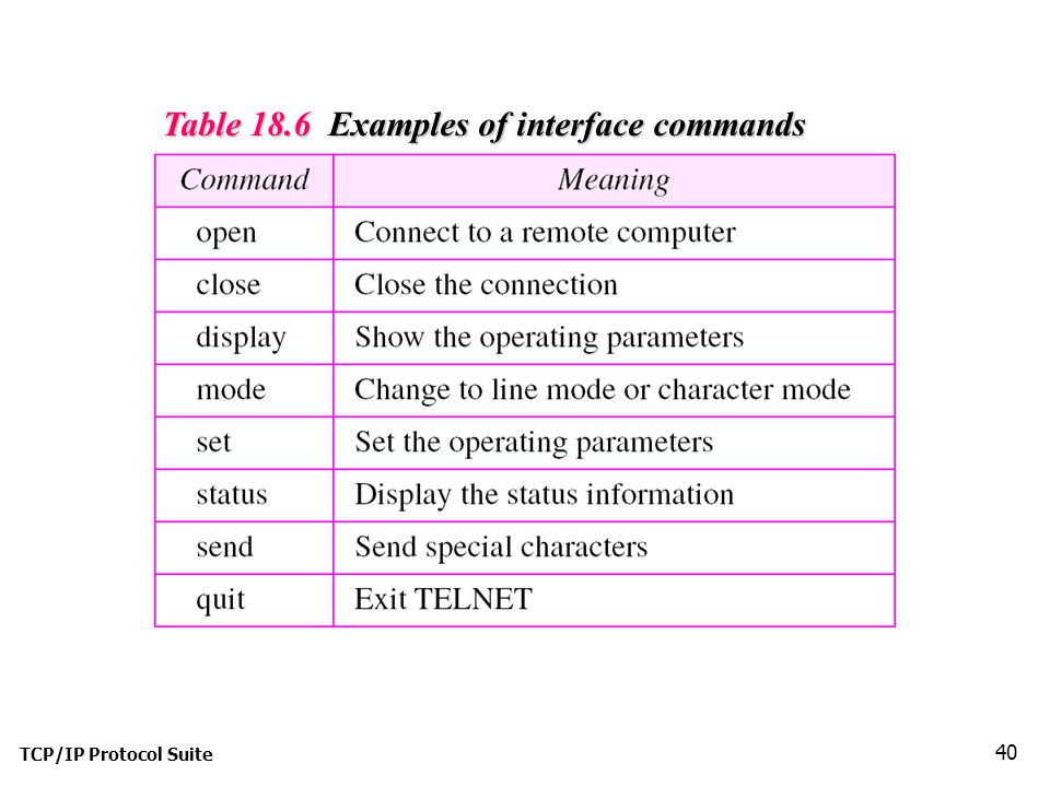 TCP/IP Protocol Suite 40 Table 18.6 Examples of interface commands