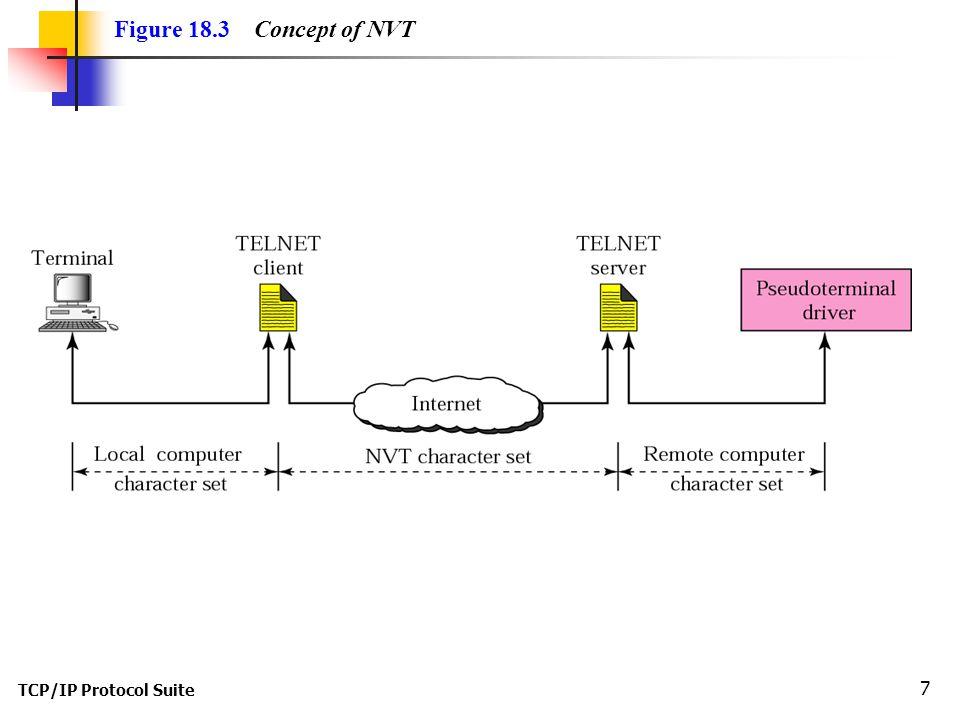 TCP/IP Protocol Suite 7 Figure 18.3 Concept of NVT
