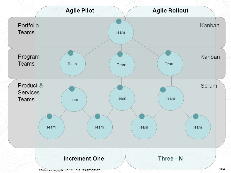 Product & Services Teams Program Teams Portfolio Teams Scrum Kanban Team Agile Pilot Increment One Agile Rollout Three - N ©2014 LeadingAgile LLC **ALL RIGHTS RESERVED** 104