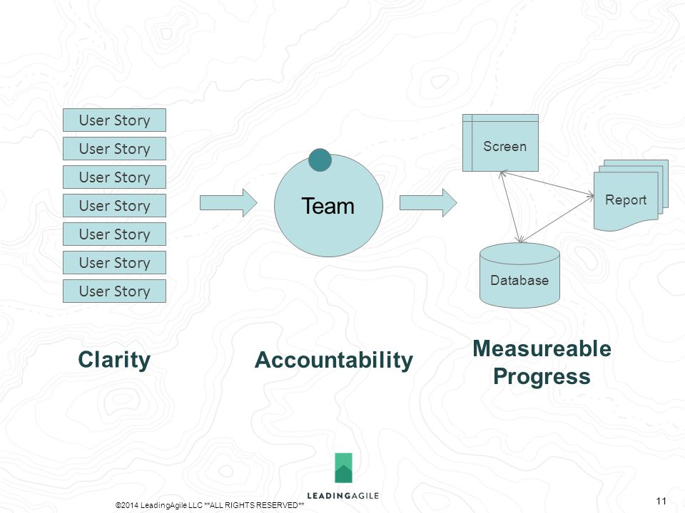Team Database Report Screen User Story Clarity Accountability Measureable Progress ©2014 LeadingAgile LLC **ALL RIGHTS RESERVED** 11