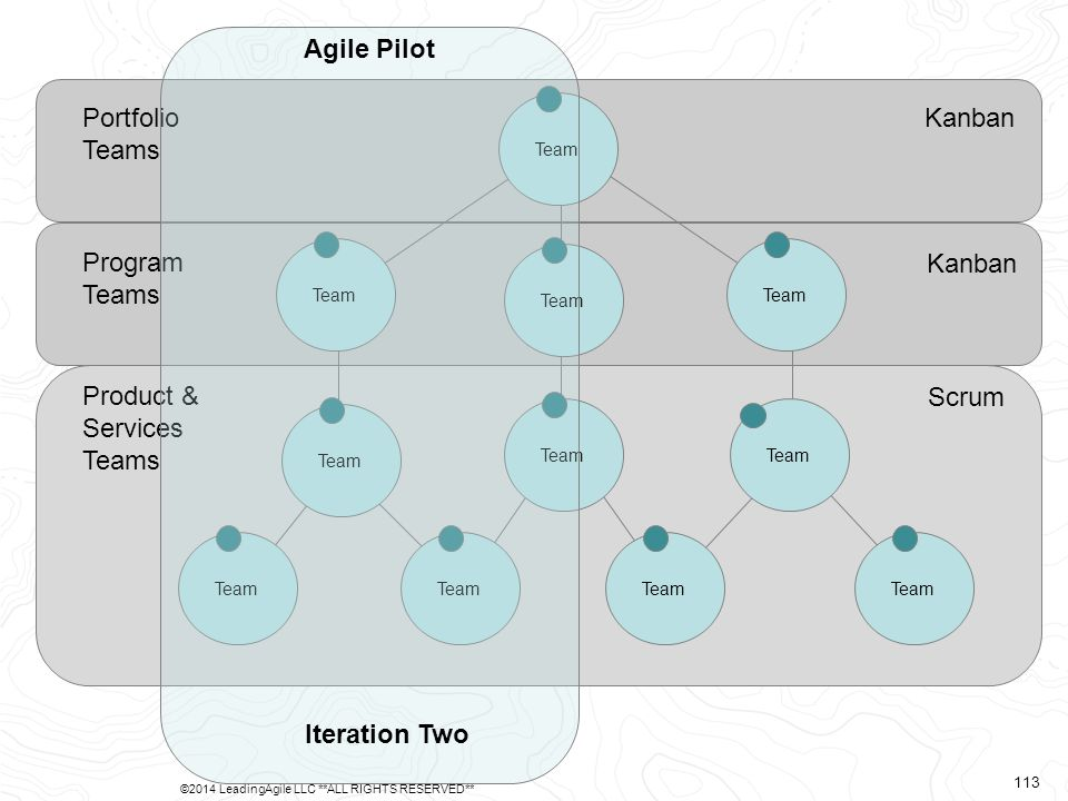 Product & Services Teams Program Teams Portfolio Teams Scrum Kanban Team Agile Pilot Iteration Two ©2014 LeadingAgile LLC **ALL RIGHTS RESERVED** 113