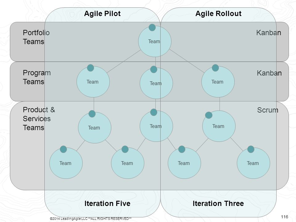 Product & Services Teams Program Teams Portfolio Teams Scrum Kanban Team Agile Pilot Iteration Five Agile Rollout Iteration Three ©2014 LeadingAgile LLC **ALL RIGHTS RESERVED** 116