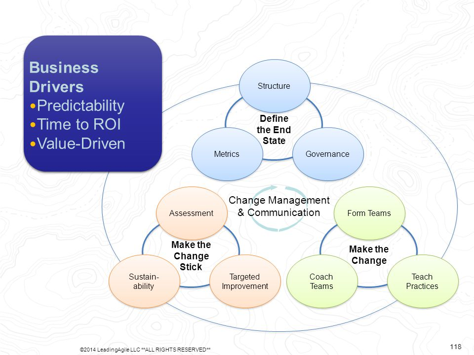 Change Management & Communication StructureGovernanceMetricsAssessment Targeted Improvement Sustain- ability Form Teams Teach Practices Coach Teams Define the End State Make the Change Make the Change Stick Business Drivers Predictability Time to ROI Value-Driven ©2014 LeadingAgile LLC **ALL RIGHTS RESERVED** 118