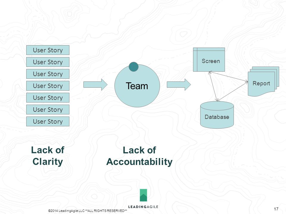 Team Database Report Screen User Story Lack of Clarity Lack of Accountability ©2014 LeadingAgile LLC **ALL RIGHTS RESERVED** 17