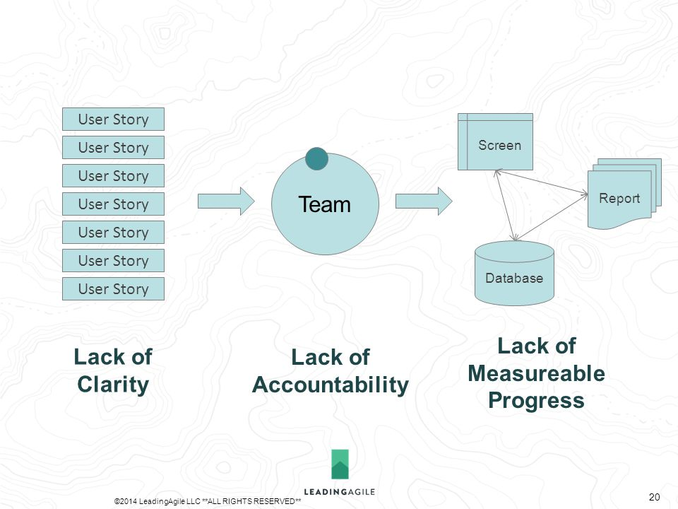 Team Database Report Screen User Story Lack of Clarity Lack of Accountability Lack of Measureable Progress ©2014 LeadingAgile LLC **ALL RIGHTS RESERVED** 20