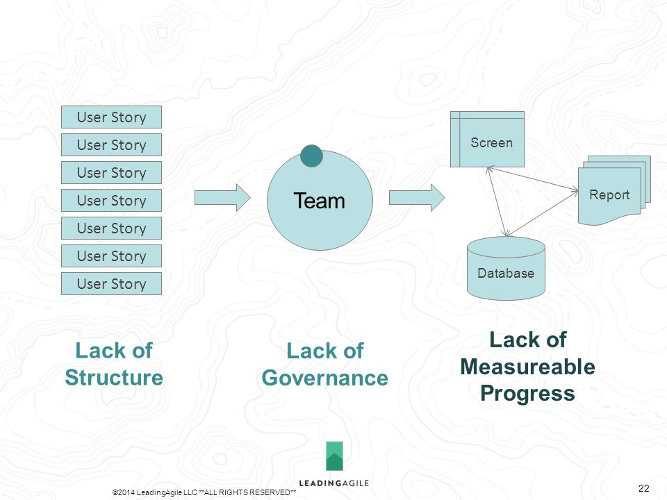 Team Database Report Screen User Story Lack of Governance Lack of Measureable Progress ©2014 LeadingAgile LLC **ALL RIGHTS RESERVED** 22 Lack of Structure