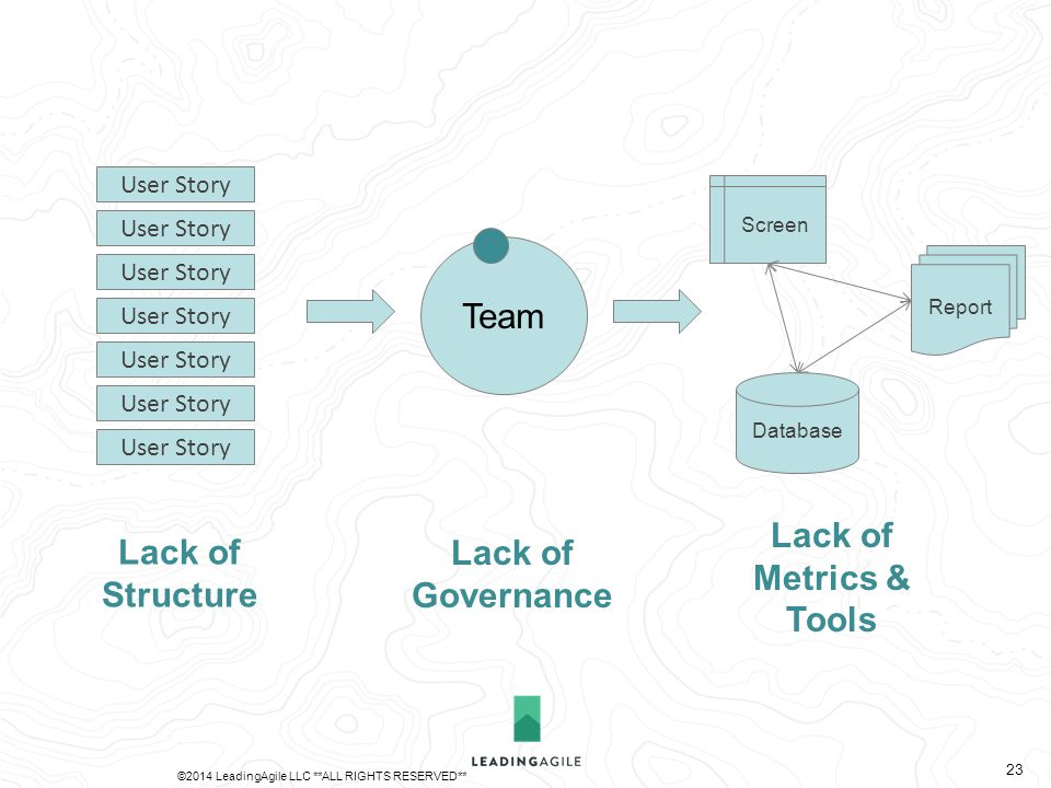 Team Database Report Screen User Story Lack of Metrics & Tools Lack of Structure Lack of Governance ©2014 LeadingAgile LLC **ALL RIGHTS RESERVED** 23