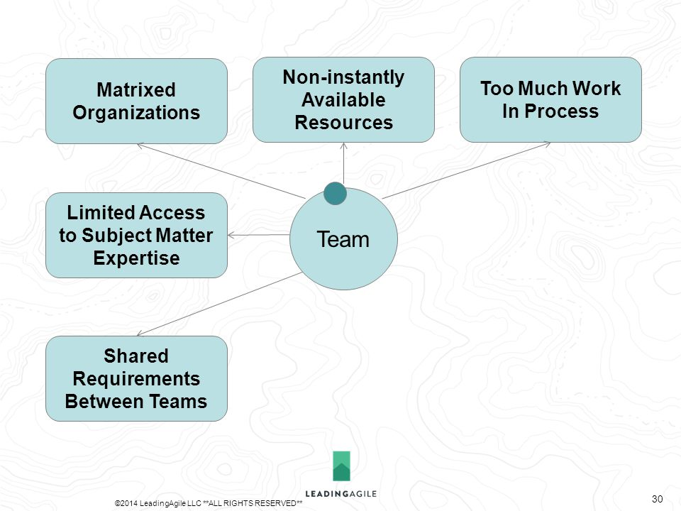 Matrixed Organizations Limited Access to Subject Matter Expertise Non-instantly Available Resources Too Much Work In Process Shared Requirements Between Teams Team ©2014 LeadingAgile LLC **ALL RIGHTS RESERVED** 30