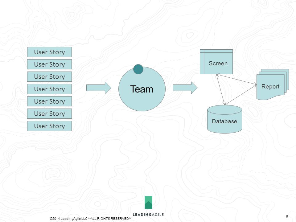 Team Database Report Screen User Story ©2014 LeadingAgile LLC **ALL RIGHTS RESERVED** 6