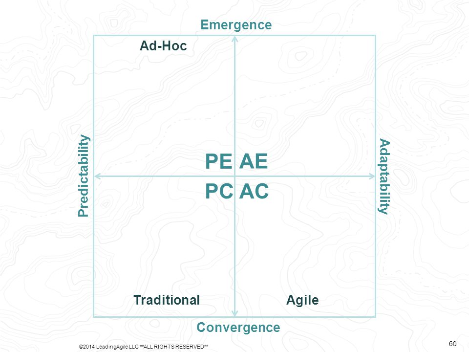 Predictability Adaptability Emergence Convergence AE PE PCAC Ad-Hoc TraditionalAgile ©2014 LeadingAgile LLC **ALL RIGHTS RESERVED** 60