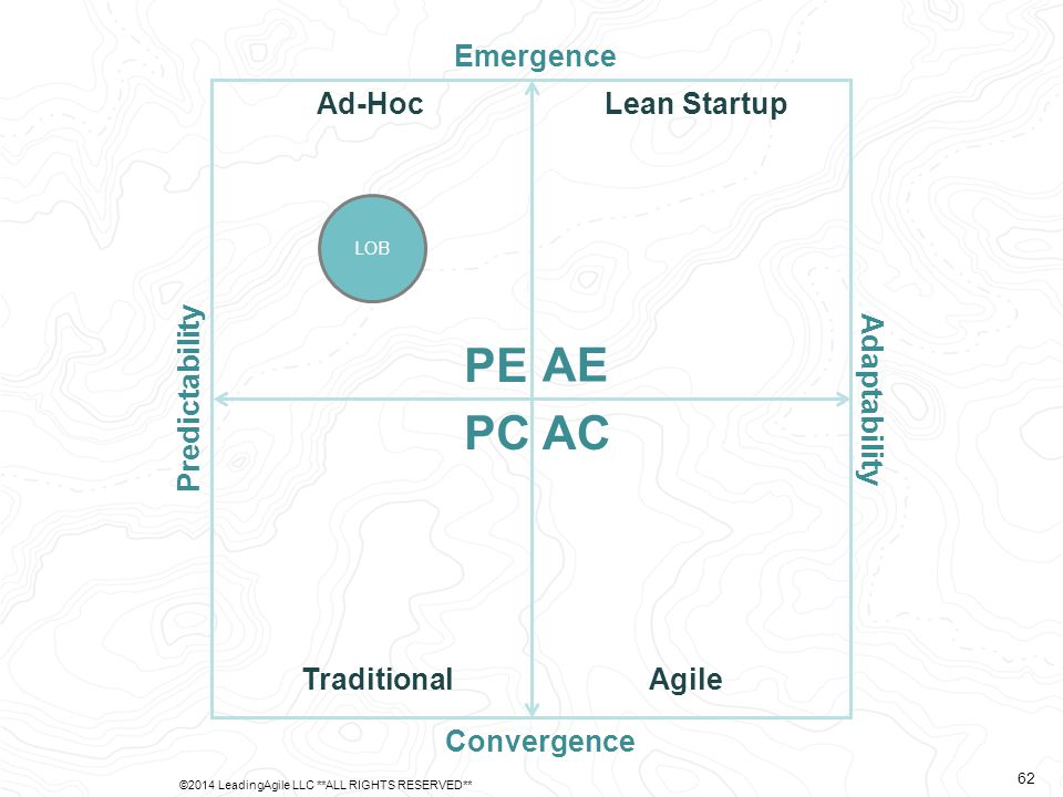 Predictability Adaptability Emergence Convergence AE PE PCAC Ad-Hoc TraditionalAgile Lean Startup LOB ©2014 LeadingAgile LLC **ALL RIGHTS RESERVED** 62