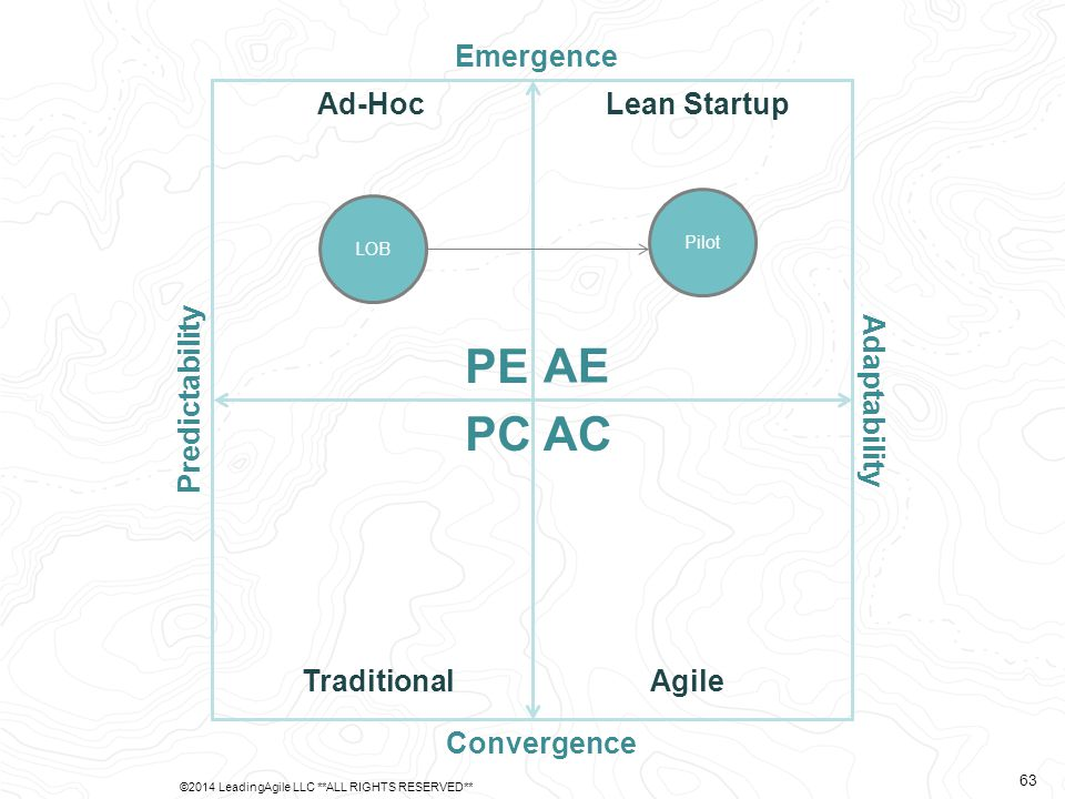Predictability Adaptability Emergence Convergence AE PE PCAC Ad-Hoc TraditionalAgile Lean Startup LOB Pilot ©2014 LeadingAgile LLC **ALL RIGHTS RESERV