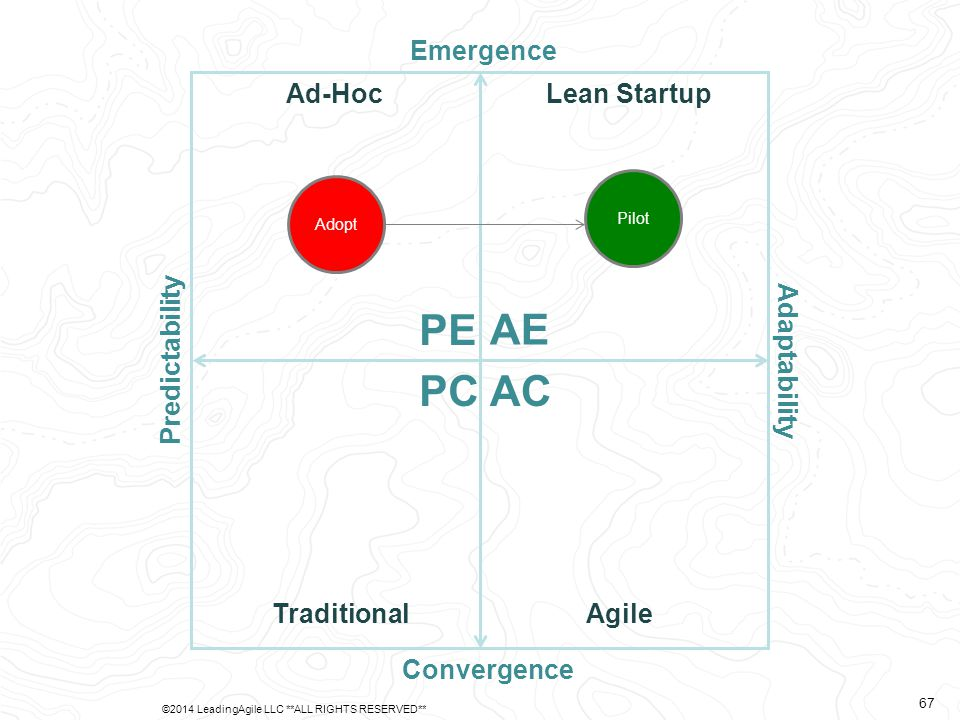 Predictability Adaptability Emergence Convergence AE PE PCAC Ad-Hoc TraditionalAgile Lean Startup Adopt Pilot ©2014 LeadingAgile LLC **ALL RIGHTS RESERVED** 67