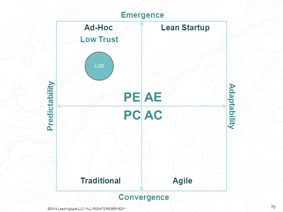 Predictability Adaptability Emergence Convergence AE PE PCAC Ad-Hoc TraditionalAgile Lean Startup LOB Low Trust ©2014 LeadingAgile LLC **ALL RIGHTS RE