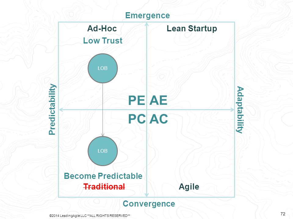 Predictability Adaptability Emergence Convergence AE PE PCAC Ad-Hoc TraditionalAgile Lean Startup LOB Low Trust LOB Become Predictable ©2014 LeadingAgile LLC **ALL RIGHTS RESERVED** 72