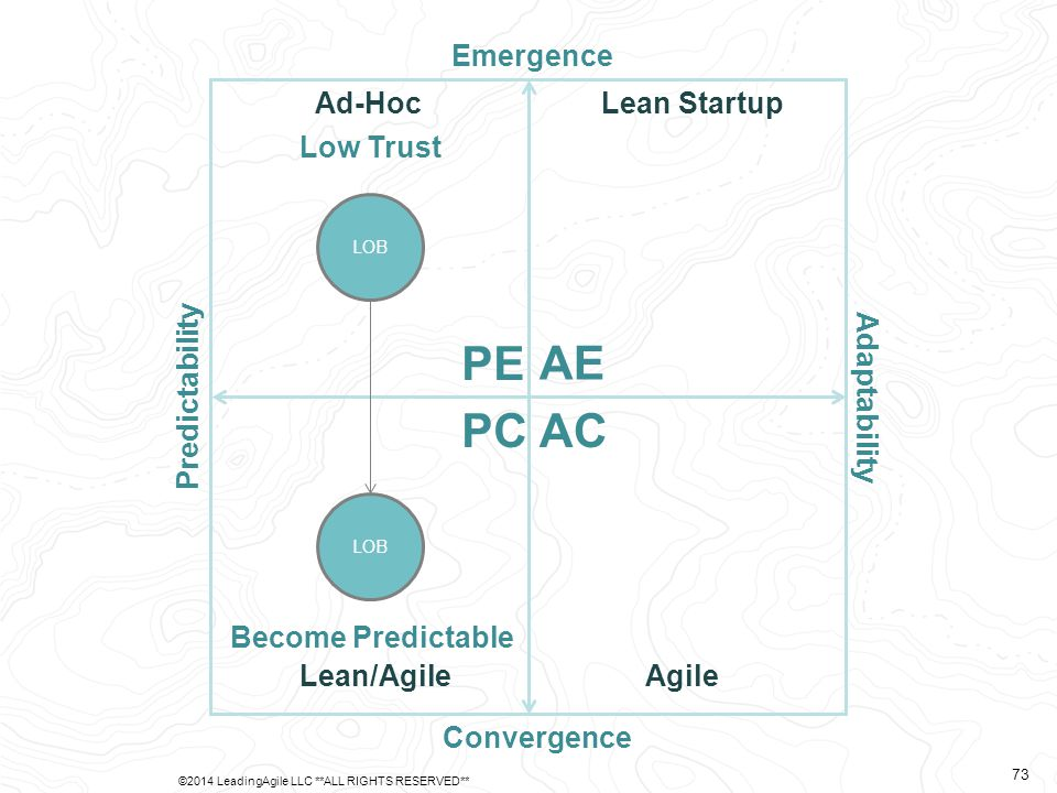 Predictability Adaptability Emergence Convergence AE PE PCAC Ad-Hoc Lean/AgileAgile Lean Startup LOB Low Trust LOB Become Predictable ©2014 LeadingAgi