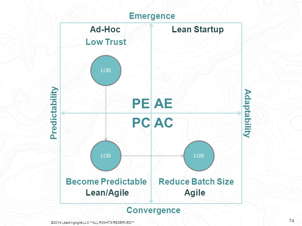 Predictability Adaptability Emergence Convergence AE PE PCAC Ad-Hoc Lean/AgileAgile Lean Startup LOB Low Trust LOB Become Predictable LOB Reduce Batch