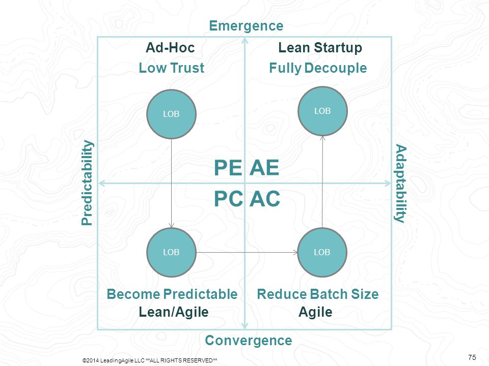 Predictability Adaptability Emergence Convergence AE PE PCAC Ad-Hoc Lean/AgileAgile Lean Startup LOB Low Trust Become PredictableReduce Batch Size Ful