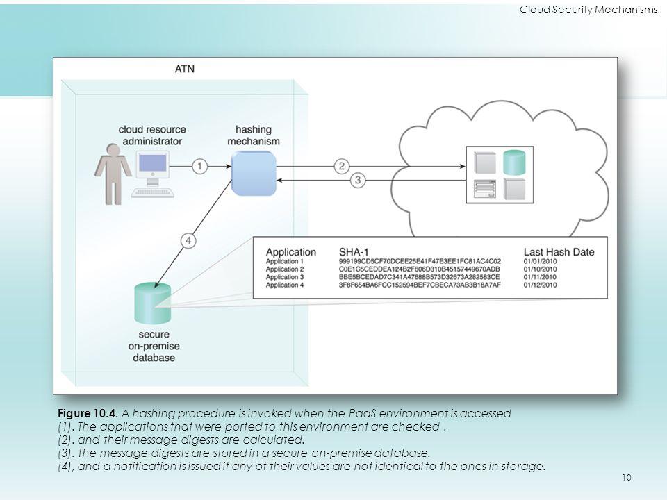 Cloud Security Mechanisms Figure 10.4.