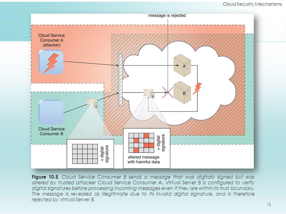 Cloud Security Mechanisms Figure 10.5.
