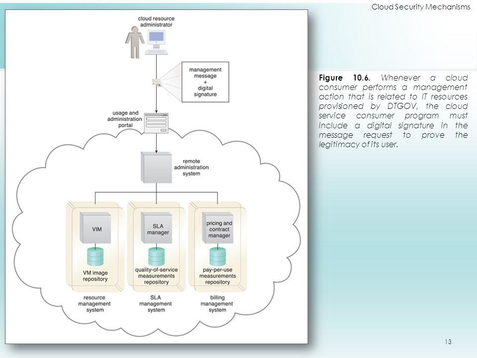Cloud Security Mechanisms Figure 10.6.