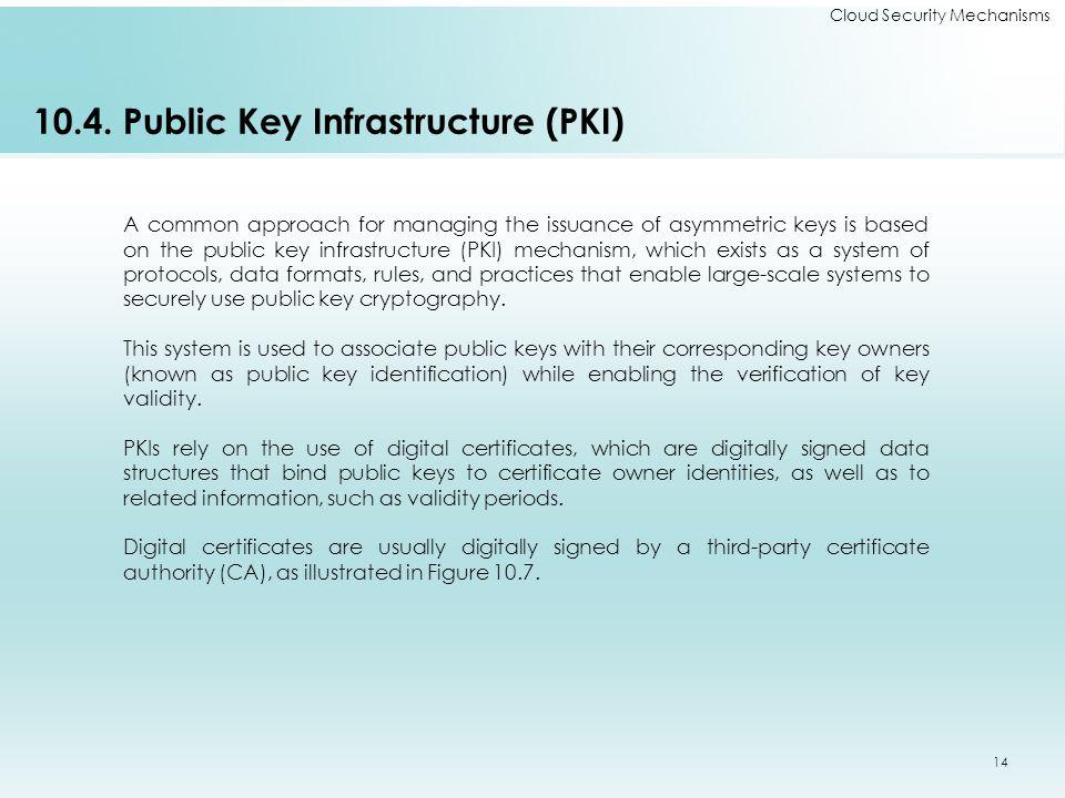 Cloud Security Mechanisms 10.4.