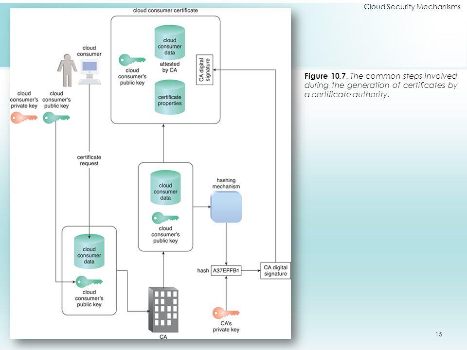 Cloud Security Mechanisms Figure 10.7.