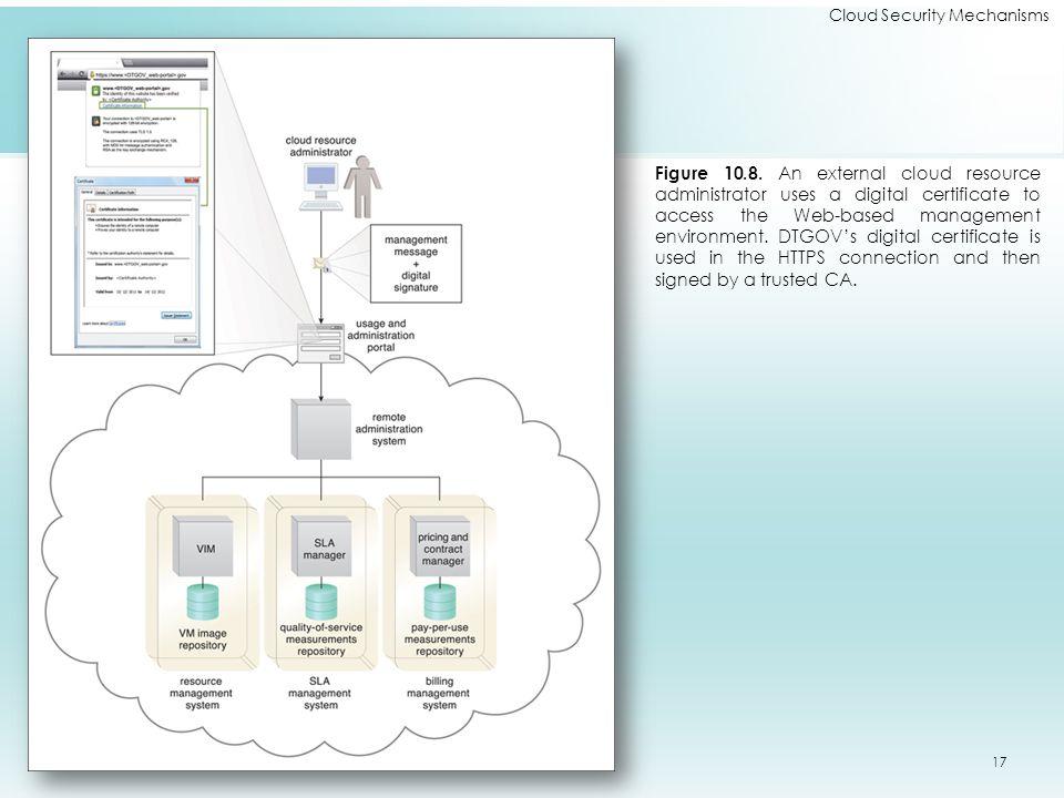 Cloud Security Mechanisms Figure 10.8.