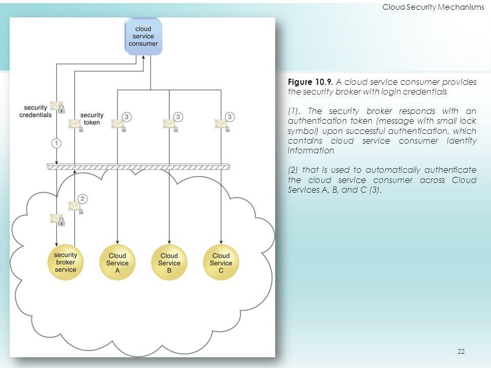 Cloud Security Mechanisms Figure 10.9.