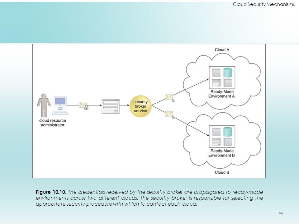Cloud Security Mechanisms Figure 10.10.