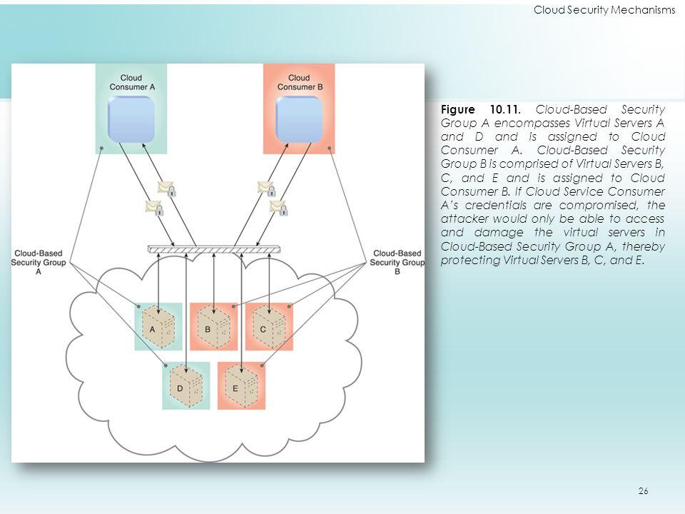 Cloud Security Mechanisms Figure 10.11.