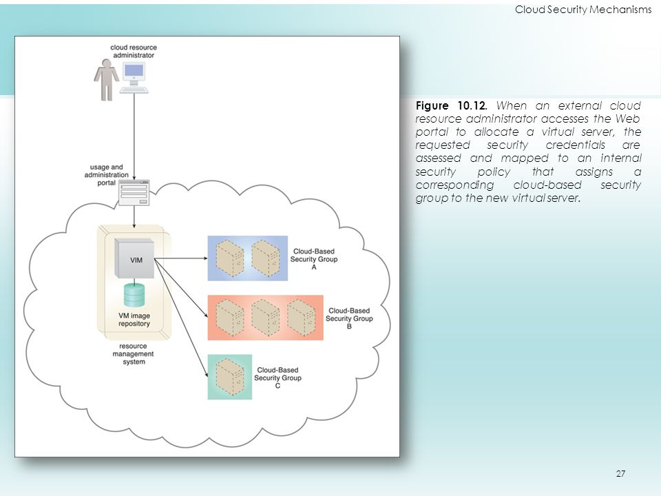 Cloud Security Mechanisms Figure 10.12.