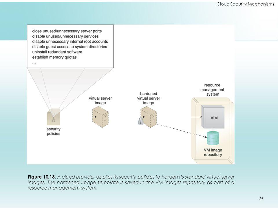 Cloud Security Mechanisms Figure 10.13.