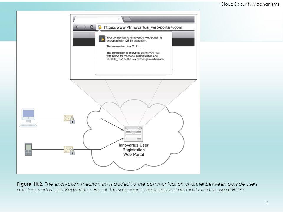 Cloud Security Mechanisms Figure 10.2.