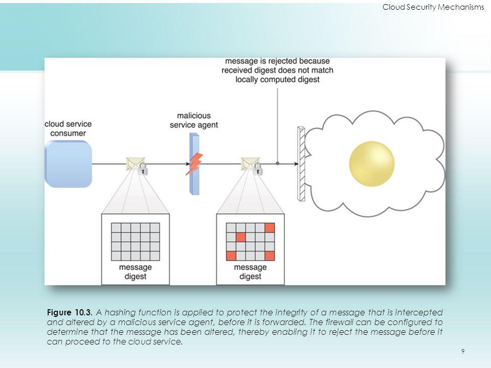Cloud Security Mechanisms Figure 10.3.